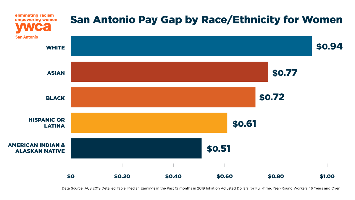 The San Antonio Pay Gap by Race/Ethnicity for Women Graph